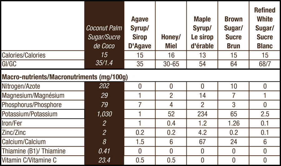 The Glycemic Index of Organic Coconut Palm Sugar